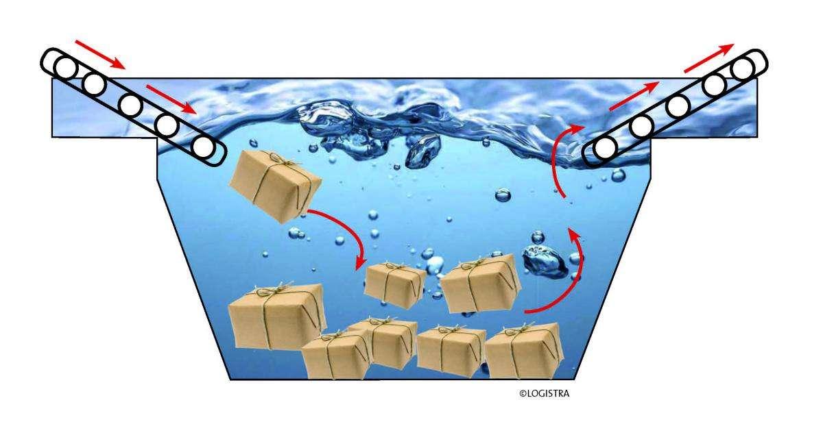 Neues Patent: Pakete auf Tauchgang